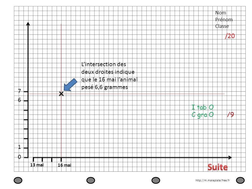 Nom Prénom Classe /20 13 mai 16 mai 0 1 7 6 Lintersection des deux droites indique que le 16 mai lanimal pesé 6,6 grammes http://m.maleplate.free.fr I
