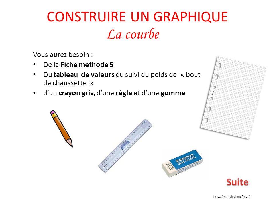 Vous aurez besoin : De la Fiche méthode 5 Du tableau de valeurs du suivi du poids de « bout de chaussette » dun crayon gris, dune règle et dune gomme