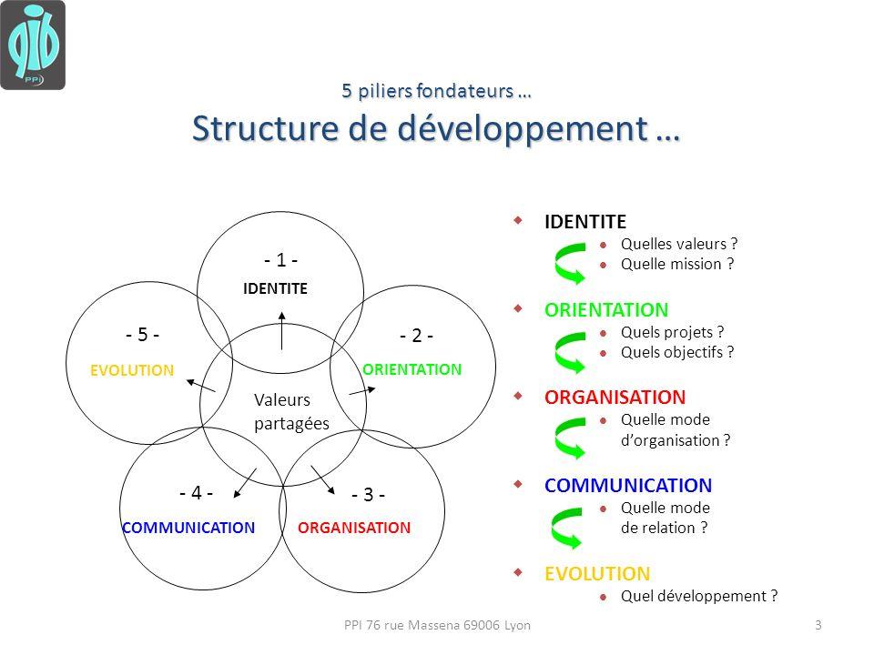 Dynamiques de transition et dévolution … Frustration Satisfaction Efficacité Inefficacité.