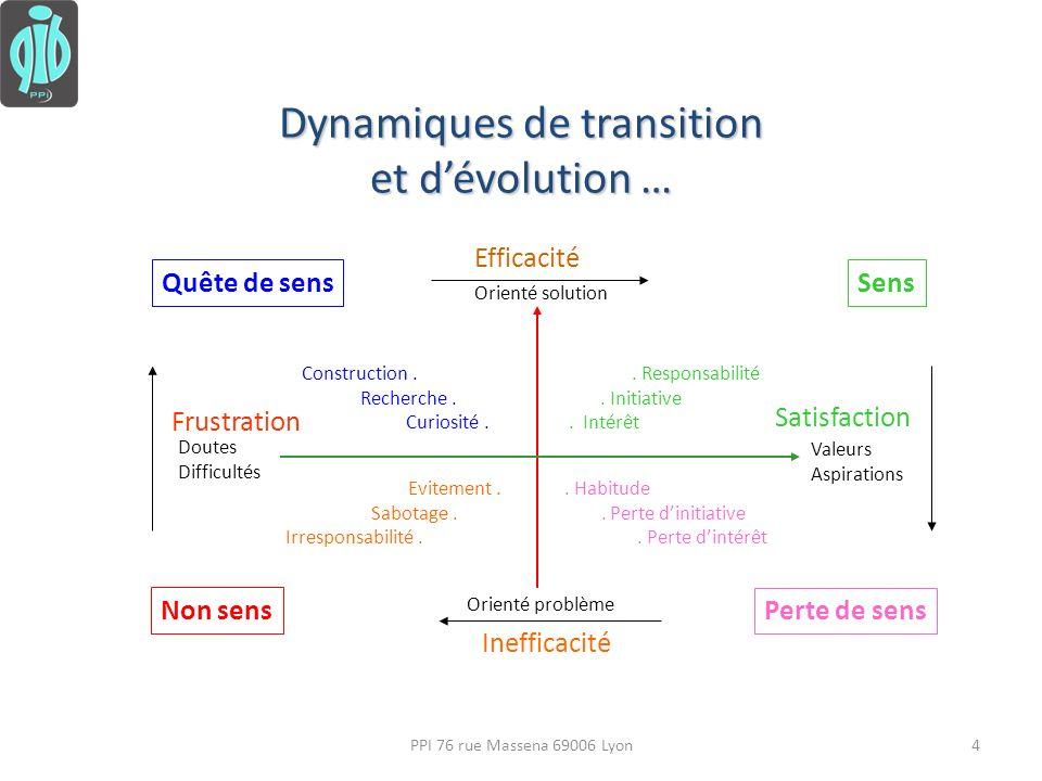 Dynamiques de transition et dévolution … Frustration Satisfaction Efficacité Inefficacité. Responsabilité. Initiative. Intérêt. Habitude. Perte diniti