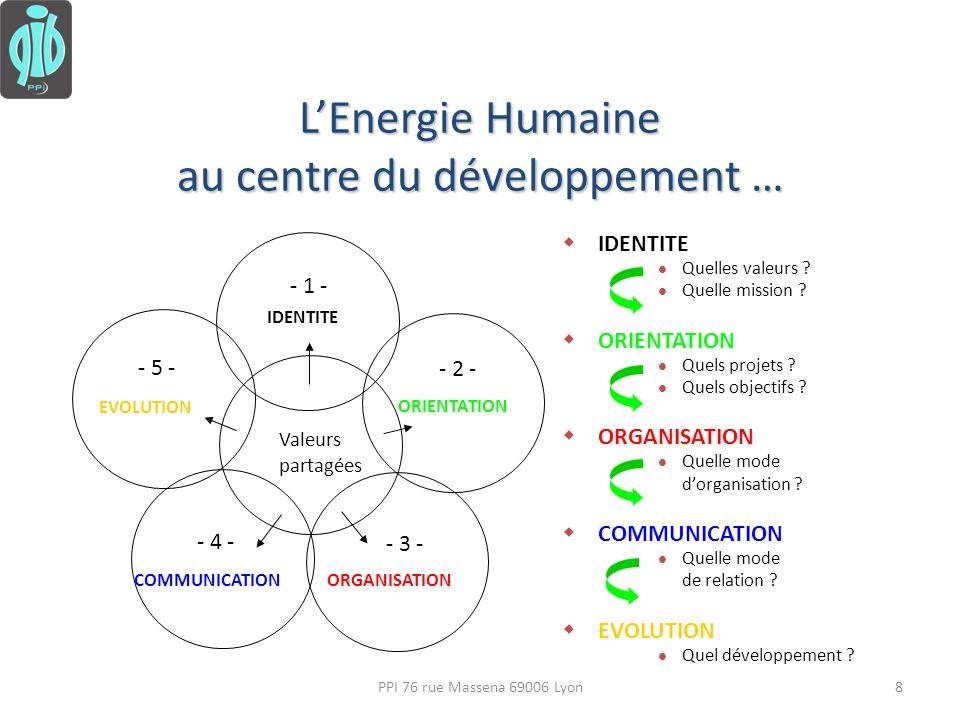 Leadership et potentiel individuel La communication Interpersonnelle - 4 La mobilisation des ressources - 3 - - 2 - La définition dobjectif Perception et valeurs - 1 - - 5 - 1 - Perception 2 - Objectif 3 - Ressource 4 - Communication 5 - Evolution 9PPI 76 rue Massena 69006 Lyon