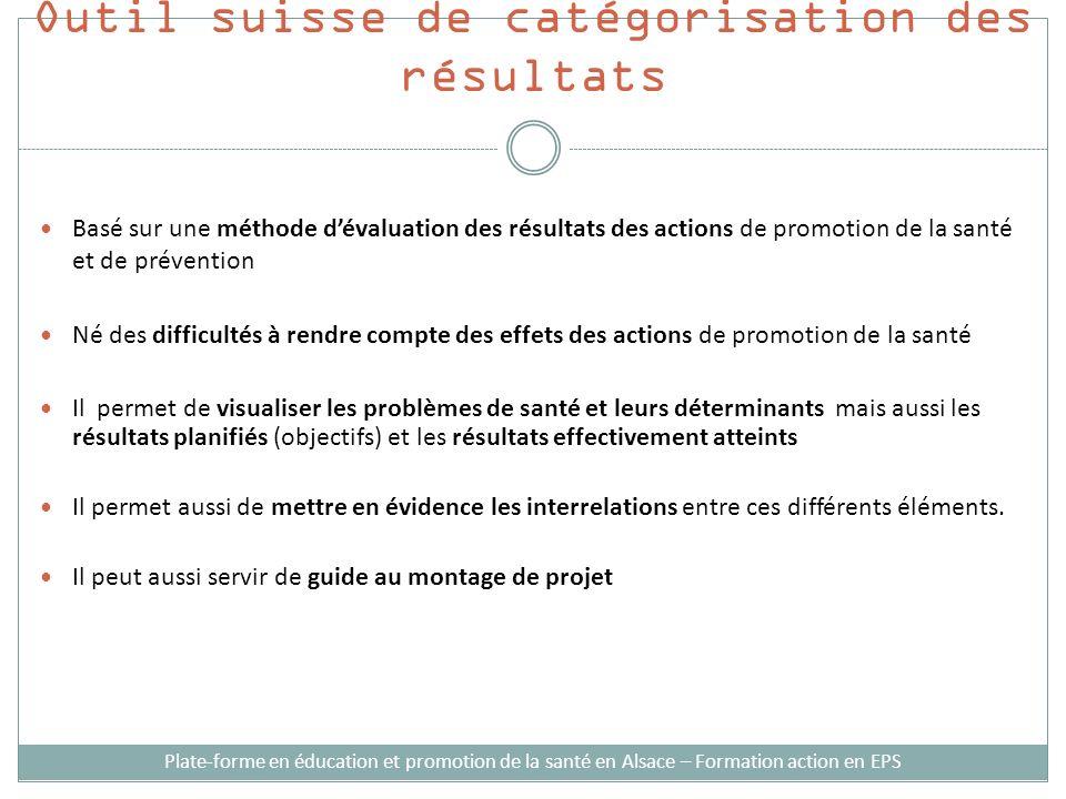 Outil suisse de catégorisation des résultats Basé sur une méthode dévaluation des résultats des actions de promotion de la santé et de prévention Né d