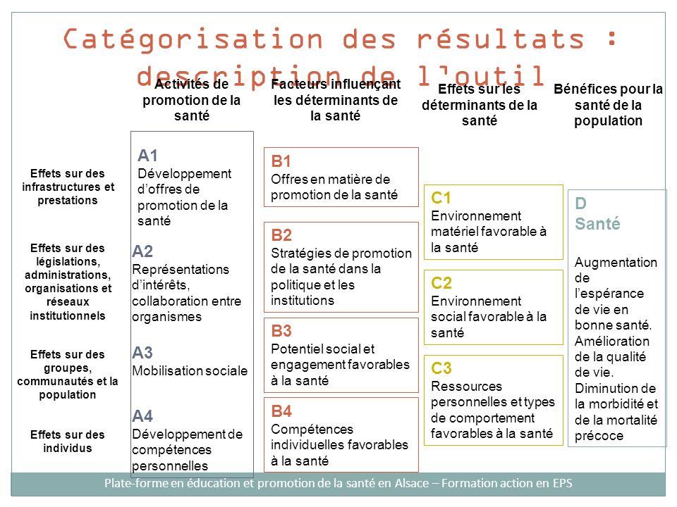 Catégorisation des résultats : description de loutil Activités de promotion de la santé Facteurs influençant les déterminants de la santé Effets sur les déterminants de la santé Bénéfices pour la santé de la population A1 Développement doffres de promotion de la santé A2 Représentations dintérêts, collaboration entre organismes A3 Mobilisation sociale A4 Développement de compétences personnelles B1 Offres en matière de promotion de la santé B2 Stratégies de promotion de la santé dans la politique et les institutions B3 Potentiel social et engagement favorables à la santé B4 Compétences individuelles favorables à la santé C1 Environnement matériel favorable à la santé C2 Environnement social favorable à la santé C3 Ressources personnelles et types de comportement favorables à la santé D Santé Augmentation de lespérance de vie en bonne santé.