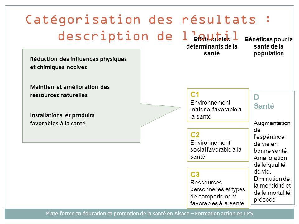 Effets sur les déterminants de la santé Bénéfices pour la santé de la population C1 Environnement matériel favorable à la santé C2 Environnement socia