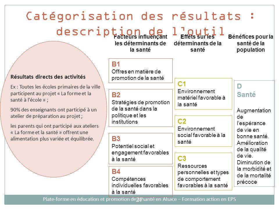 27 Facteurs influençant les déterminants de la santé Effets sur les déterminants de la santé Bénéfices pour la santé de la population B1 Offres en mat