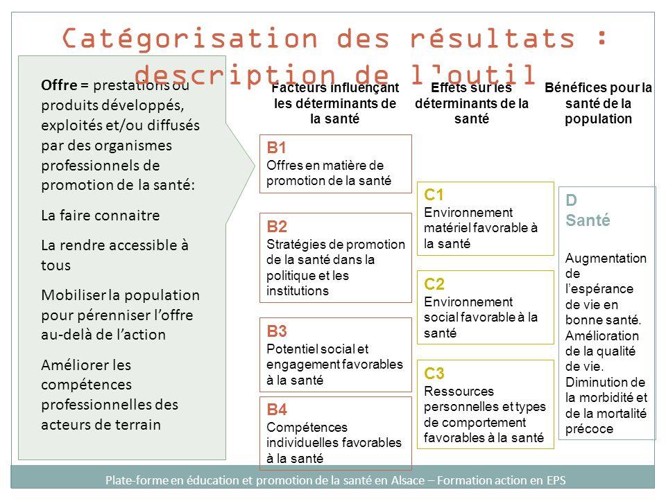 Facteurs influençant les déterminants de la santé Effets sur les déterminants de la santé Bénéfices pour la santé de la population B1 Offres en matière de promotion de la santé B2 Stratégies de promotion de la santé dans la politique et les institutions B3 Potentiel social et engagement favorables à la santé B4 Compétences individuelles favorables à la santé C1 Environnement matériel favorable à la santé C2 Environnement social favorable à la santé C3 Ressources personnelles et types de comportement favorables à la santé D Santé Augmentation de lespérance de vie en bonne santé.