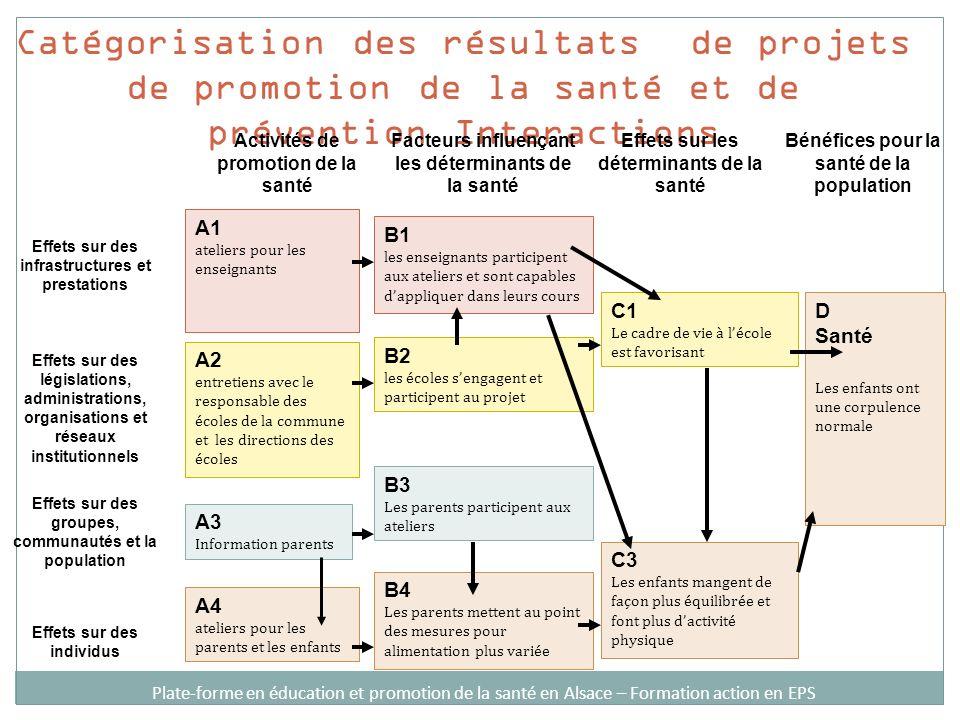 Catégorisation des résultats de projets de promotion de la santé et de prévention Interactions Activités de promotion de la santé Facteurs influençant