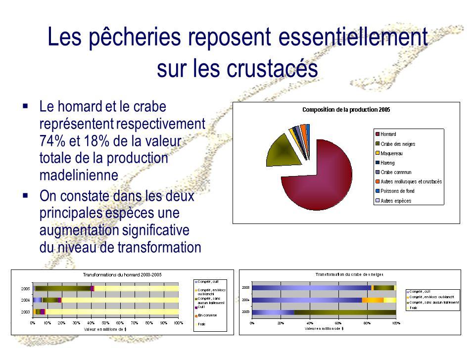 Les pêcheries reposent essentiellement sur les crustacés Le homard et le crabe représentent respectivement 74% et 18% de la valeur totale de la production madelinienne On constate dans les deux principales espèces une augmentation significative du niveau de transformation