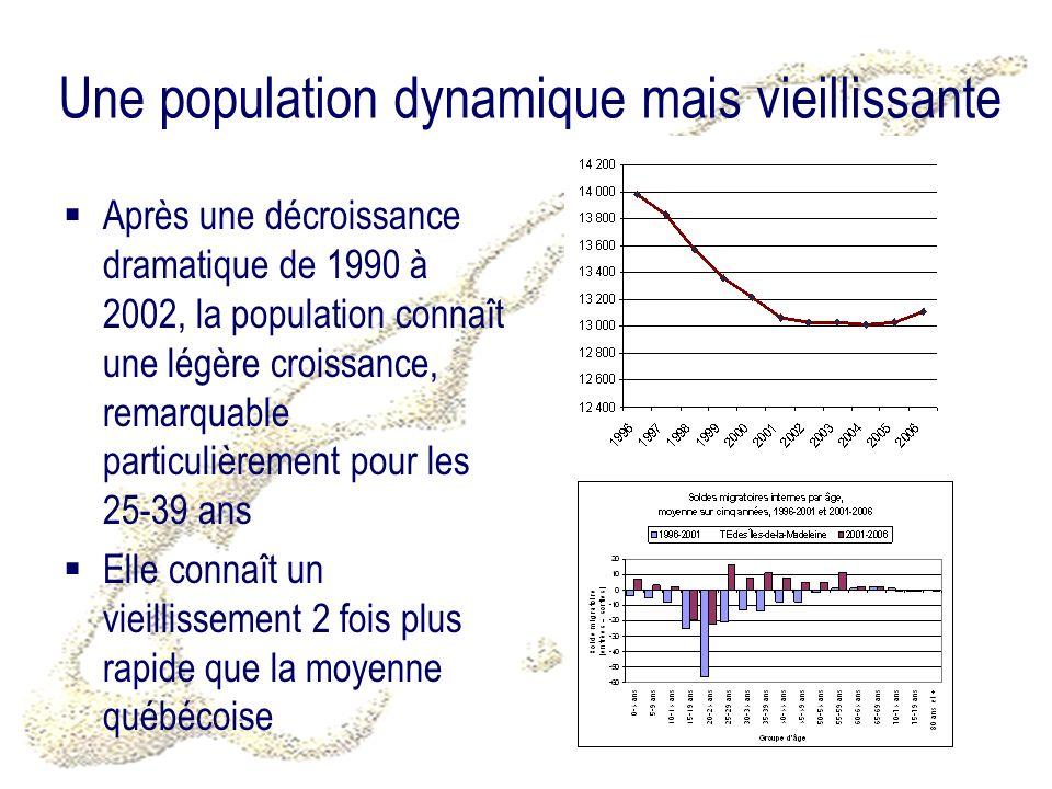 Une population dynamique mais vieillissante Après une décroissance dramatique de 1990 à 2002, la population connaît une légère croissance, remarquable particulièrement pour les 25-39 ans Elle connaît un vieillissement 2 fois plus rapide que la moyenne québécoise