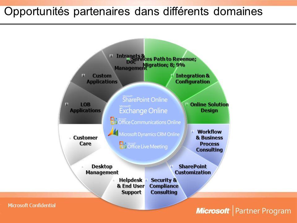 Microsoft Confidential Opportunités partenaires dans différents domaines