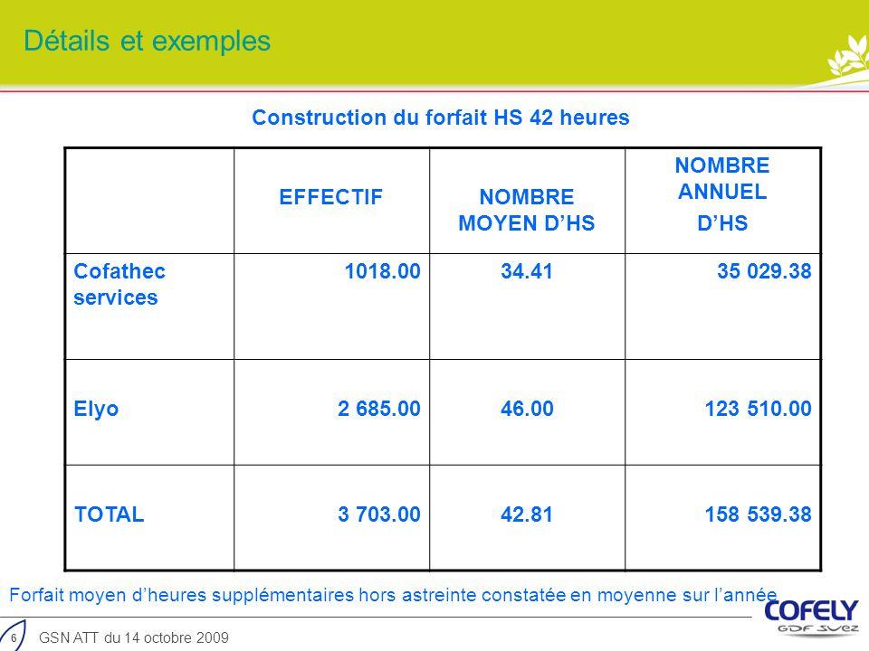 6 GSN ATT du 14 octobre 2009 Détails et exemples EFFECTIFNOMBRE MOYEN DHS NOMBRE ANNUEL DHS Cofathec services 1018.0034.4135 029.38 Elyo2 685.0046.001