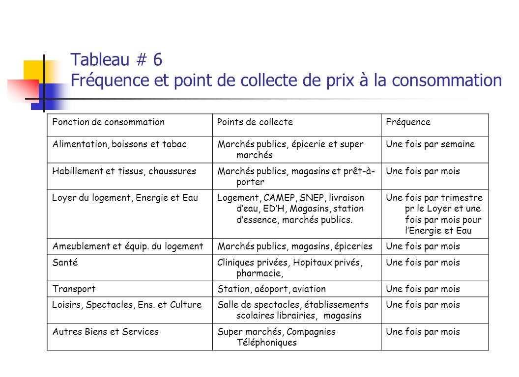 Tableau # 6 Fréquence et point de collecte de prix à la consommation Fonction de consommationPoints de collecteFréquence Alimentation, boissons et tab