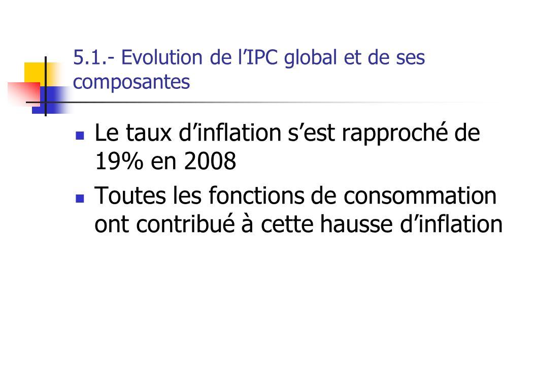 5.1.- Evolution de lIPC global et de ses composantes Le taux dinflation sest rapproché de 19% en 2008 Toutes les fonctions de consommation ont contrib