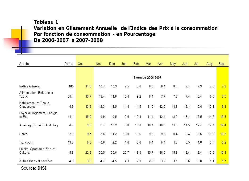 Tableau 1 Variation en Glissement Annuelle de l'Indice des Prix à la consommation Par fonction de consommation - en Pourcentage De 2006-2007 à 2007-20