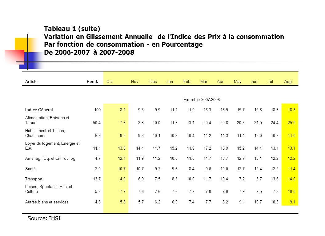 Tableau 1 (suite) Variation en Glissement Annuelle de l'Indice des Prix à la consommation Par fonction de consommation - en Pourcentage De 2006-2007 à