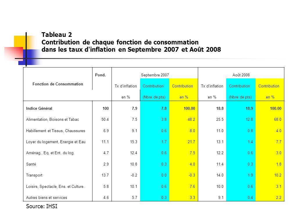 Tableau 2 Contribution de chaque fonction de consommation dans les taux d'inflation en Septembre 2007 et Août 2008 Fonction de Consommation Pond.Septe