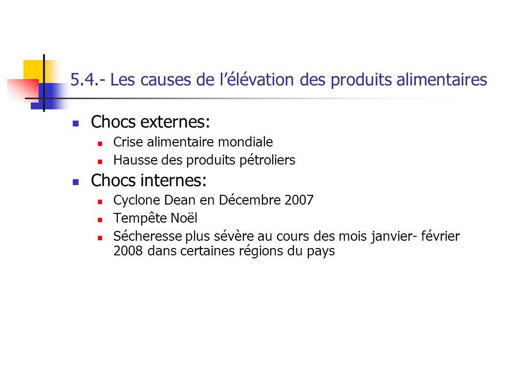 5.4.- Les causes de lélévation des produits alimentaires Chocs externes: Crise alimentaire mondiale Hausse des produits pétroliers Chocs internes: Cyc
