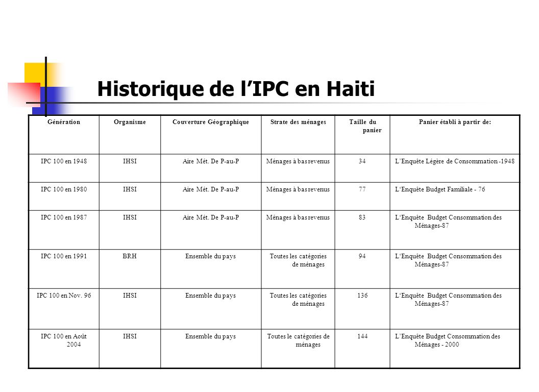 Historique de lIPC en Haiti GénérationOrganismeCouverture GéographiqueStrate des ménagesTaille du panier Panier établi à partir de: IPC 100 en 1948IHS