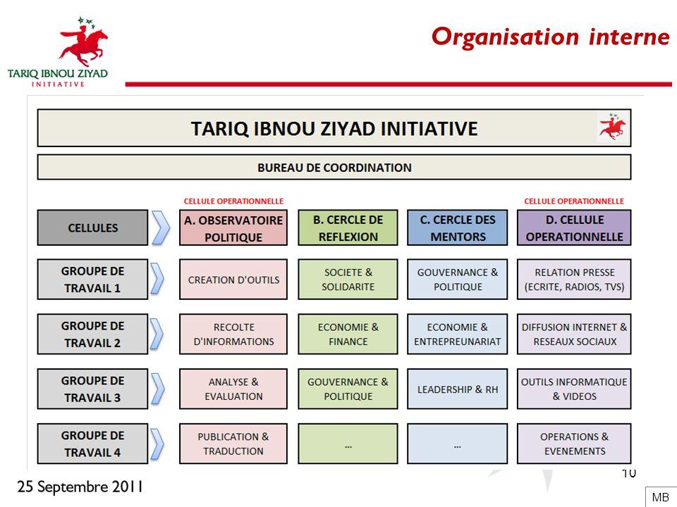 10 Organisation interne MB