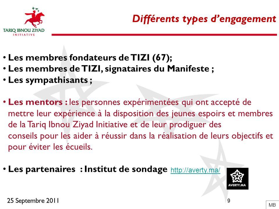 9 Différents types dengagement Les membres fondateurs de TIZI (67); Les membres de TIZI, signataires du Manifeste ; Les sympathisants ; Les mentors :
