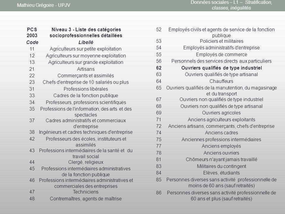 Mathieu Grégoire - UPJV PCS 2003 Niveau 3 - Liste des catégories socioprofessionnelles détaillées CodeLibellé 11Agriculteurs sur petite exploitation 1