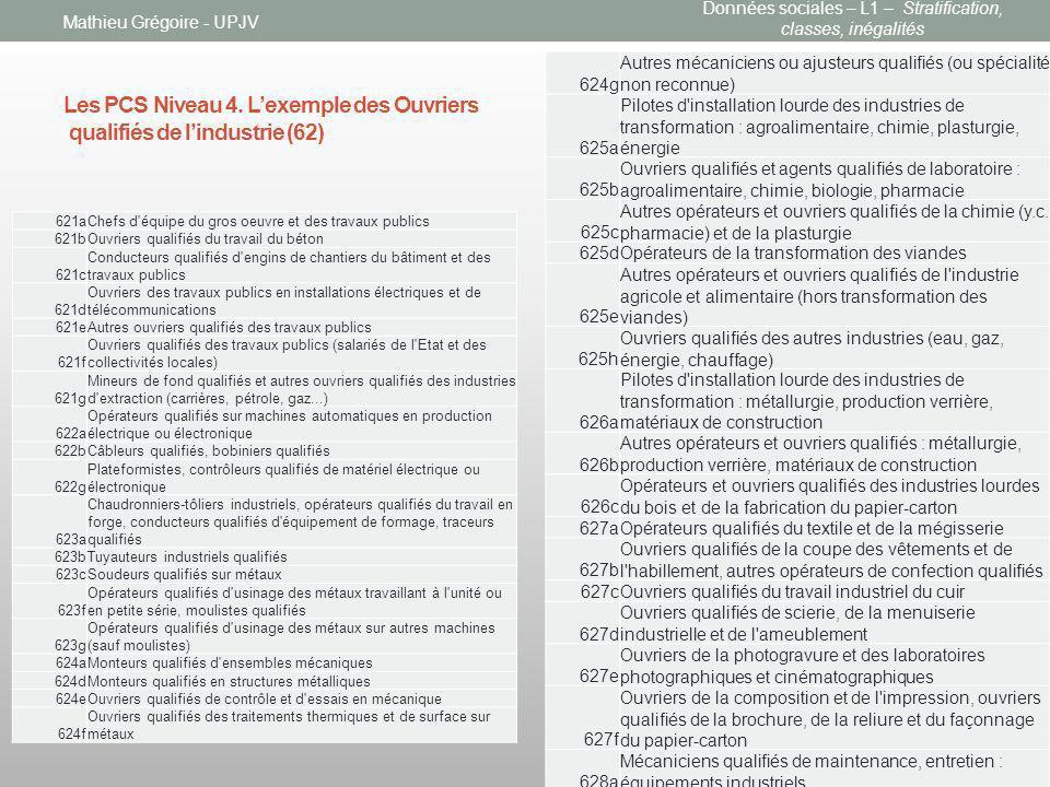Les PCS Niveau 4. Lexemple des Ouvriers qualifiés de lindustrie (62) Mathieu Grégoire - UPJV 624g Autres mécaniciens ou ajusteurs qualifiés (ou spécia