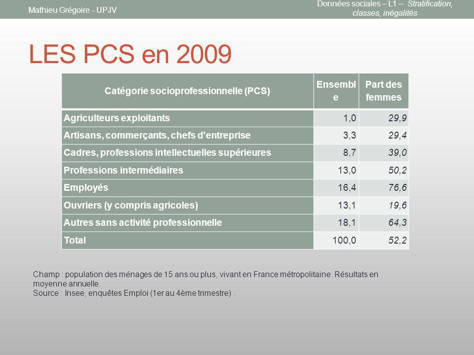LES PCS en 2009 Mathieu Grégoire - UPJV Catégorie socioprofessionnelle (PCS) Ensembl e Part des femmes Agriculteurs exploitants1,029,9 Artisans, comme
