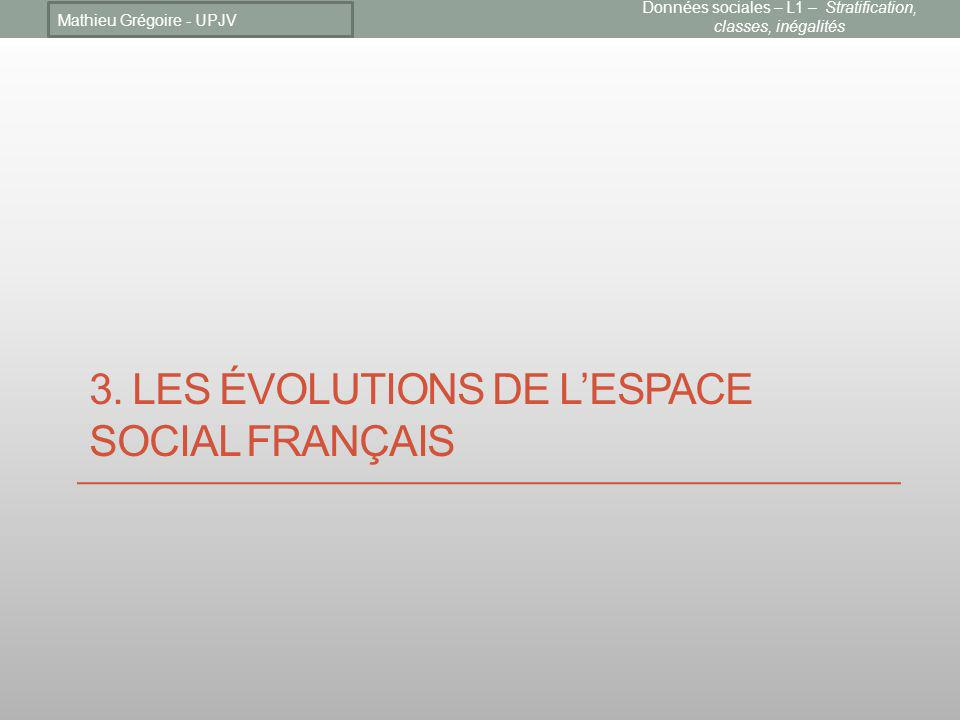 3. LES ÉVOLUTIONS DE LESPACE SOCIAL FRANÇAIS Mathieu Grégoire - UPJV Données sociales – L1 – Stratification, classes, inégalités