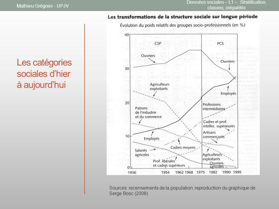 Les catégories sociales dhier à aujourdhui Mathieu Grégoire - UPJV Sources: recensements de la population, reproduction du graphique de Serge Bosc (20