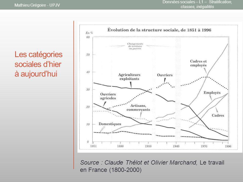 Les catégories sociales dhier à aujourdhui Mathieu Grégoire - UPJV Source : Claude Thélot et Olivier Marchand, Le travail en France (1800-2000) Donnée