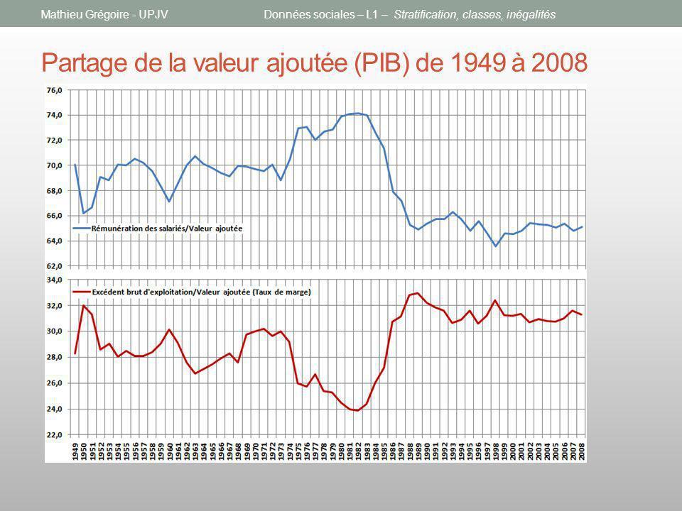 Partage de la valeur ajoutée (PIB) de 1949 à 2008 Mathieu Grégoire - UPJVDonnées sociales – L1 – Stratification, classes, inégalités