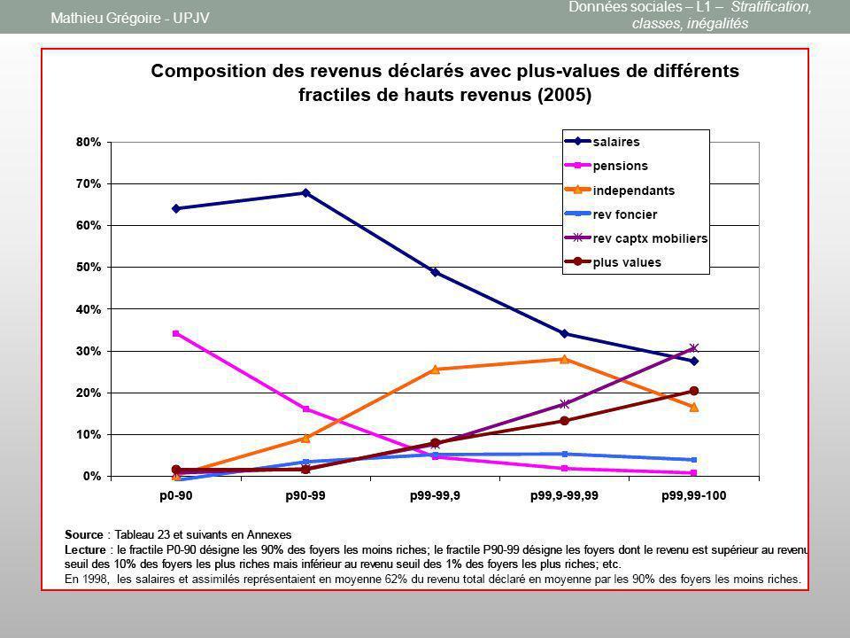 Mathieu Grégoire - UPJV Données sociales – L1 – Stratification, classes, inégalités