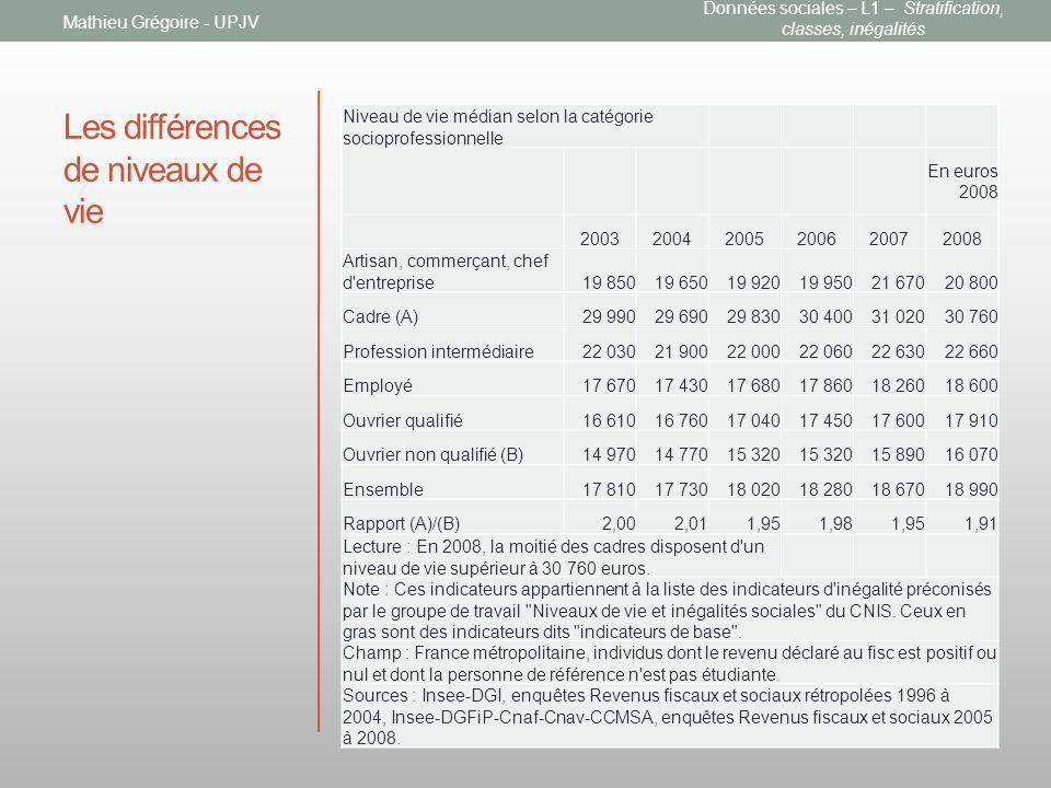 Les différences de niveaux de vie Niveau de vie médian selon la catégorie socioprofessionnelle En euros 2008 200320042005200620072008 Artisan, commerç