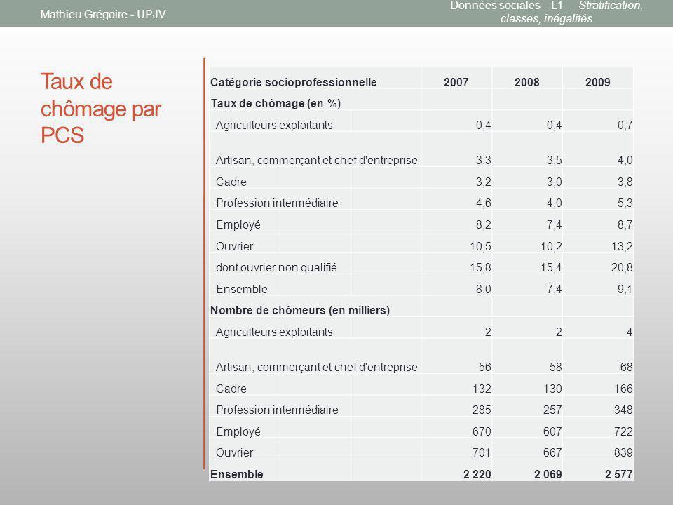 Taux de chômage par PCS Catégorie socioprofessionnelle200720082009 Taux de chômage (en %) Agriculteurs exploitants0,4 0,7 Artisan, commerçant et chef