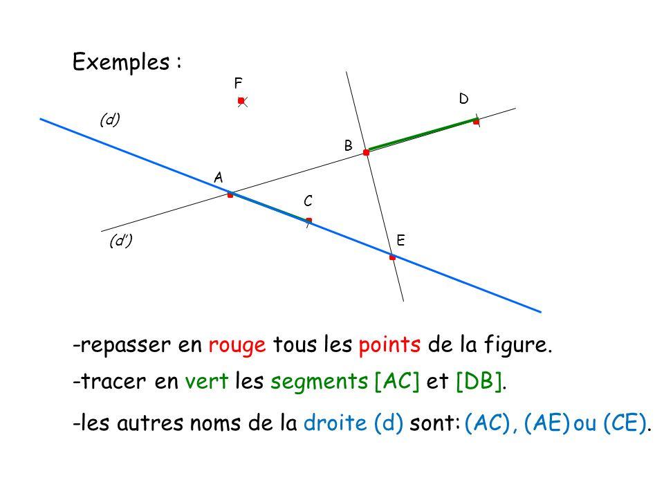 Exemples : D (d) C E A B F -repasser en rouge tous les points de la figure. -tracer en vert les segments [AC] et [DB]. -les autres noms de la droite (
