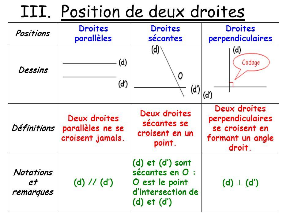 III. Position de deux droites (d) (d) et (d) sont sécantes en O : O est le point dintersection de (d) et (d) (d) // (d) Notations et remarques Deux dr