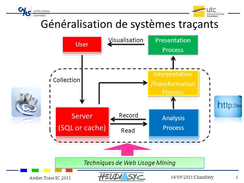 Nom du congrès Lieu - date 6 16/05/2011 Chambéry Atelier Trace IC 2011 Techniques de Web Usage Mining Collection Read Presentation Process Record Visualisation Généralisation de systèmes traçants