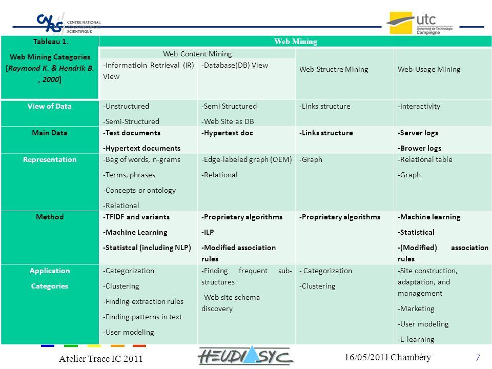 Nom du congrès Lieu - date 7 16/05/2011 Chambéry Atelier Trace IC 2011 Web Mining 1 Web Content Mining: texte, image, records, etc.