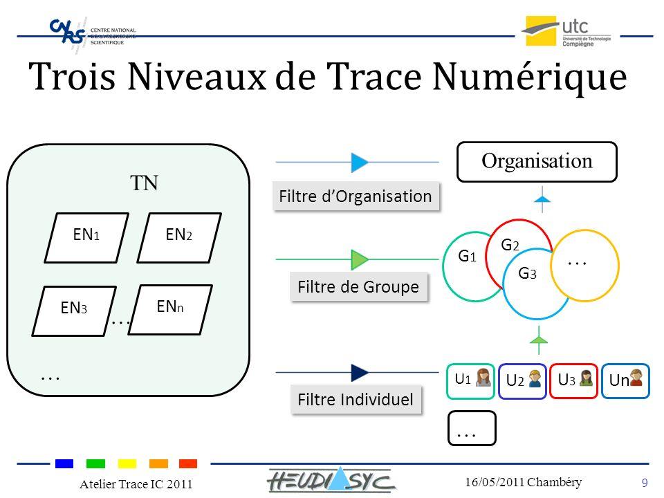 Nom du congrès Lieu - date 9 16/05/2011 Chambéry Atelier Trace IC 2011 Trois Niveaux de Trace Numérique Filtre Individuel Filtre de Groupe Filtre dOrganisation Organisation U1U1 TN EN 1 EN 2 EN 3 EN n … … … G1G1 G2G2 G3G3 … U2U2 Un U3U3