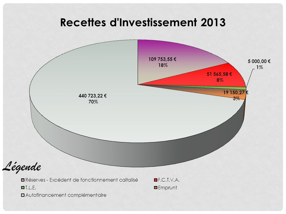 EVOLUTION DES DEPENSES SECTION INVESTISSEMENT