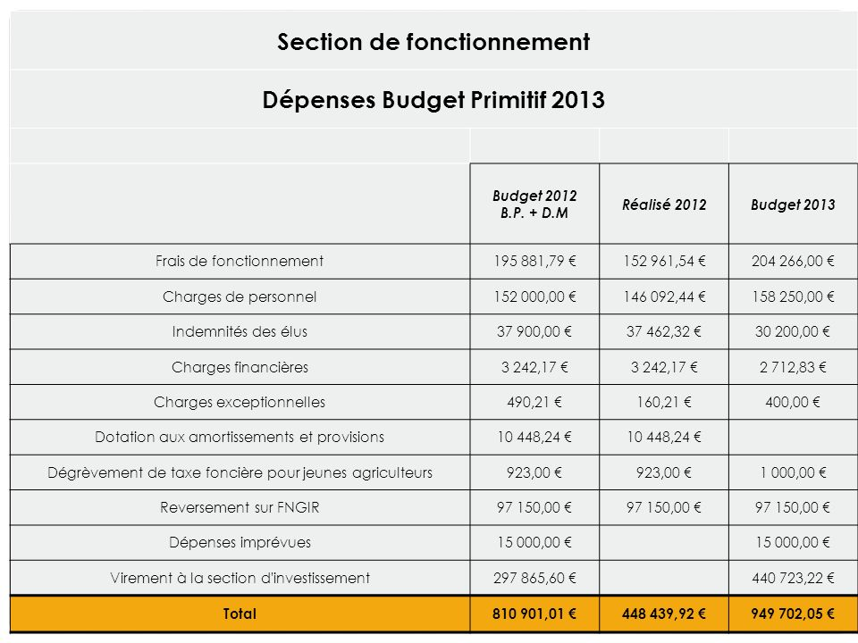 Section de fonctionnement Dépenses Budget Primitif 2013 Budget 2012 B.P.