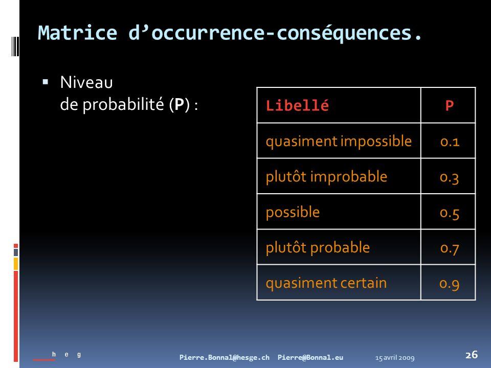 15 avril 2009Pierre.Bonnal@hesge.ch Pierre@Bonnal.eu 26 Matrice doccurrence-conséquences. Niveau de probabilité ( P ) : LibelléP quasiment impossible0