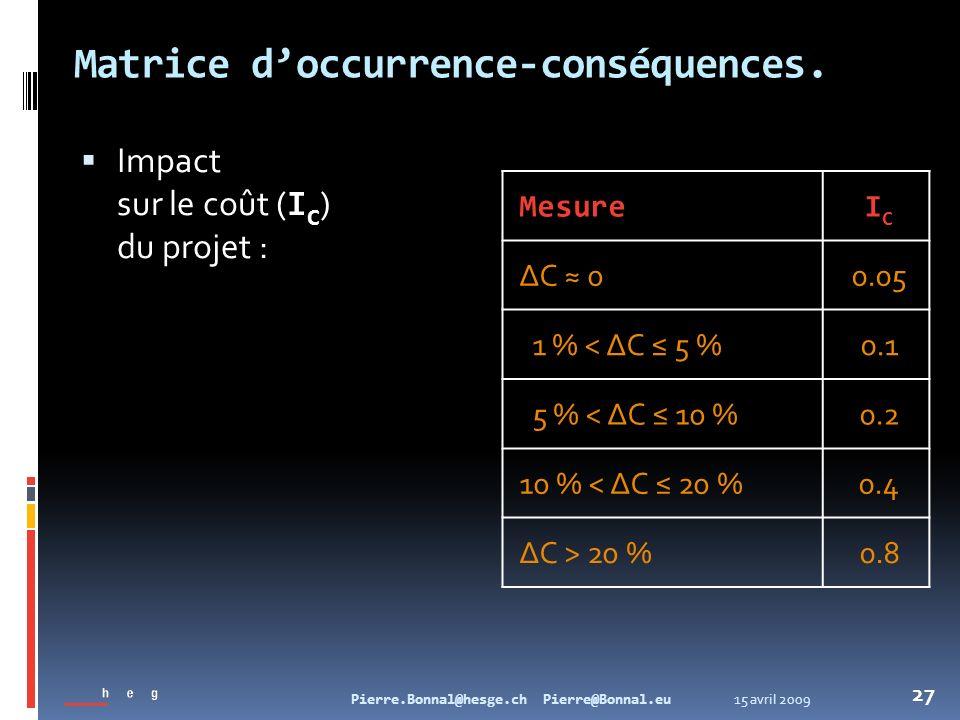 15 avril 2009Pierre.Bonnal@hesge.ch Pierre@Bonnal.eu 27 Matrice doccurrence-conséquences. Impact sur le coût ( I C ) du projet : MesureICIC ΔC 00.05 1