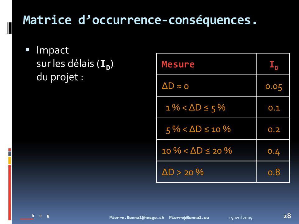 15 avril 2009Pierre.Bonnal@hesge.ch Pierre@Bonnal.eu 28 Matrice doccurrence-conséquences. Impact sur les délais ( I D ) du projet : MesureIDID ΔD 00.0
