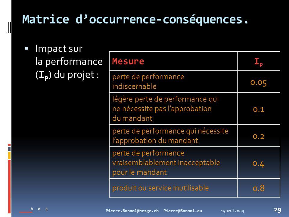15 avril 2009Pierre.Bonnal@hesge.ch Pierre@Bonnal.eu 29 Matrice doccurrence-conséquences. Impact sur la performance ( I P ) du projet : MesureIPIP per