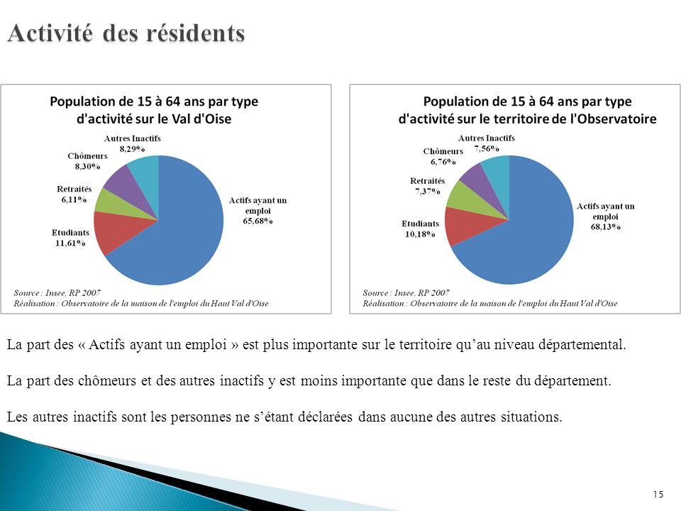 15 La part des « Actifs ayant un emploi » est plus importante sur le territoire quau niveau départemental.