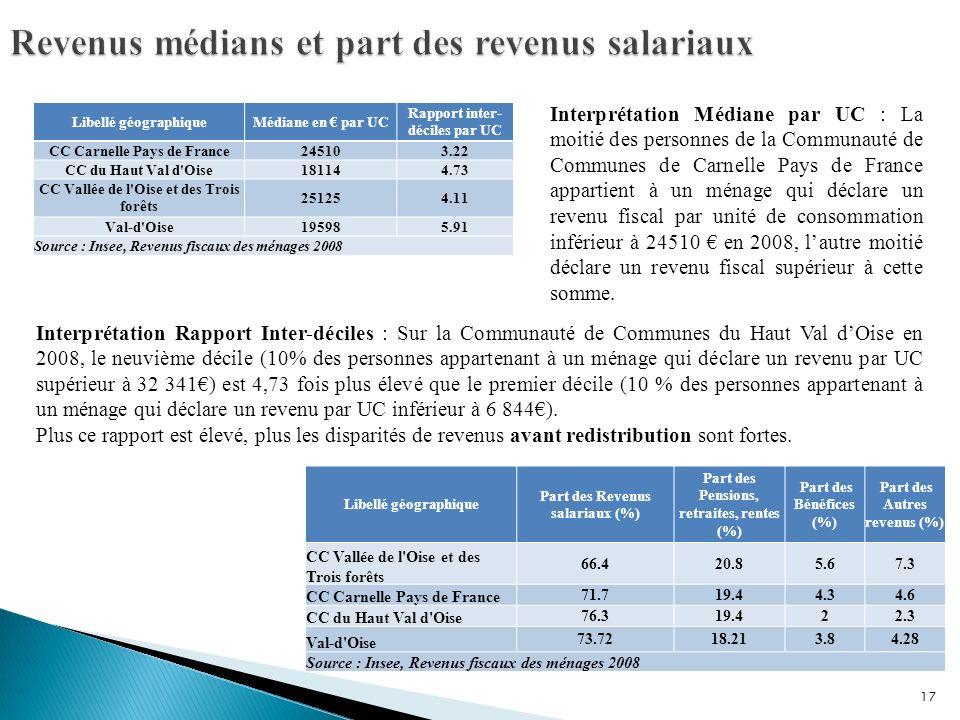 Libellé géographique Part des Revenus salariaux (%) Part des Pensions, retraites, rentes (%) Part des Bénéfices (%) Part des Autres revenus (%) CC Vallée de l Oise et des Trois forêts 66.420.85.67.3 CC Carnelle Pays de France 71.719.44.34.6 CC du Haut Val d Oise 76.319.422.3 Val-d Oise 73.7218.213.84.28 Source : Insee, Revenus fiscaux des ménages 2008 17 Libellé géographiqueMédiane en par UC Rapport inter- déciles par UC CC Carnelle Pays de France245103.22 CC du Haut Val d Oise181144.73 CC Vallée de l Oise et des Trois forêts 251254.11 Val-d Oise195985.91 Source : Insee, Revenus fiscaux des ménages 2008 Interprétation Médiane par UC : La moitié des personnes de la Communauté de Communes de Carnelle Pays de France appartient à un ménage qui déclare un revenu fiscal par unité de consommation inférieur à 24510 en 2008, lautre moitié déclare un revenu fiscal supérieur à cette somme.