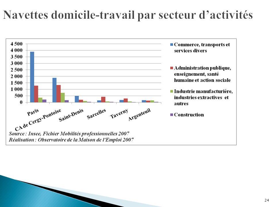 25 La brusque augmentation du nombre de salariés dans le secteur du commerce de gros et de détail, transports, hébergement et restauration sexplique par laffiliation des salariés du secteur Transport aérien de passagers à Roissy-en-France.