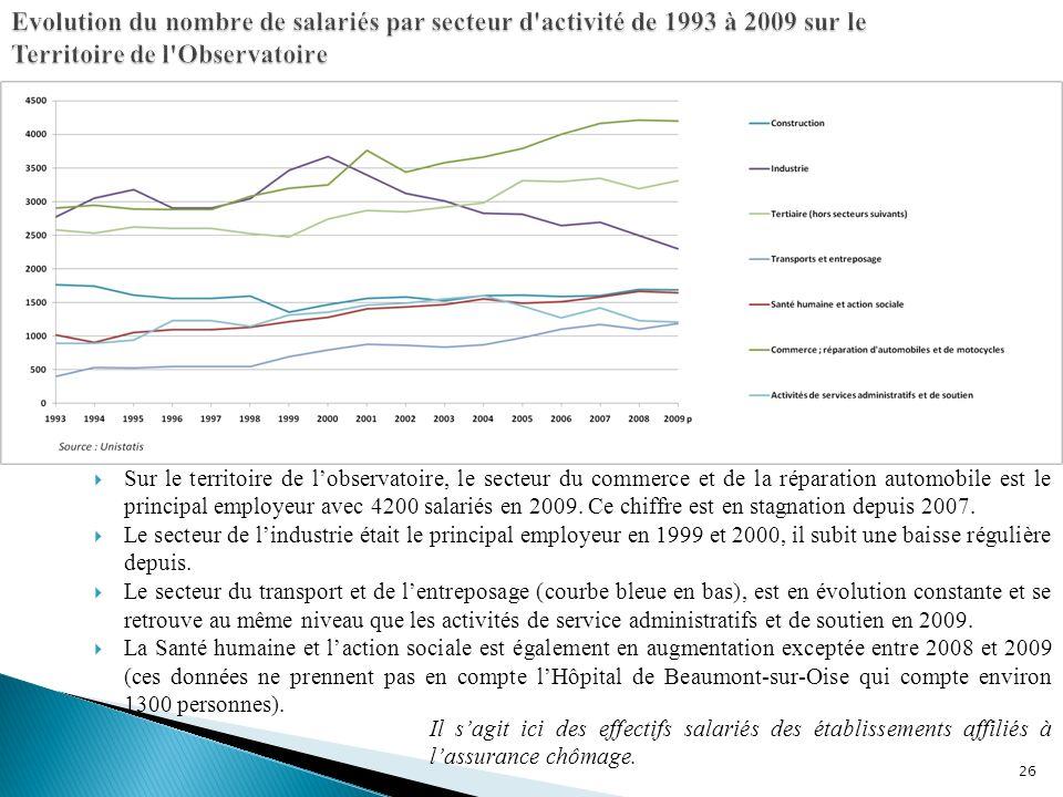 26 Sur le territoire de lobservatoire, le secteur du commerce et de la réparation automobile est le principal employeur avec 4200 salariés en 2009.
