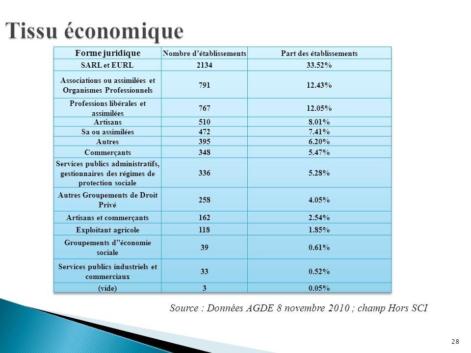 28 Source : Données AGDE 8 novembre 2010 ; champ Hors SCI